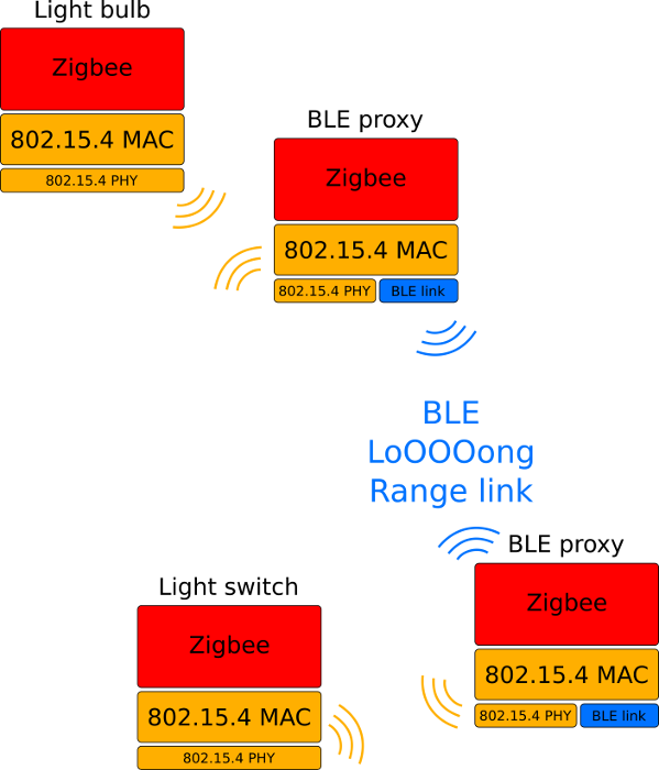 Zigbee system extended by Bluetooth long range link