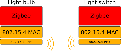 Typical Zigbee system